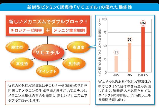 新鋭型ビタミンC誘導体「VCエチル」の優れた機能性