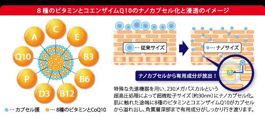 8種のビタミンとコエンザイムQ10のナノカプセル化と浸透のイメージ