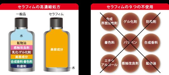 セラフィムの美容液成分100%の高濃縮処方と無添加処方